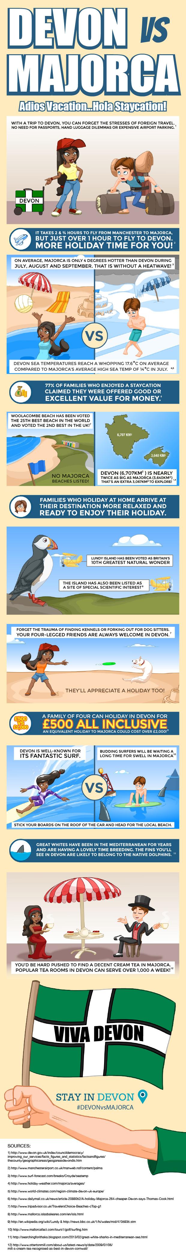 Devon vs Majorca Infographic
