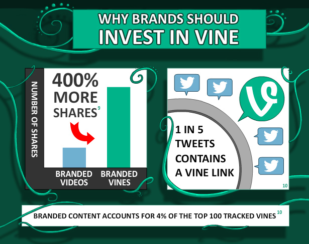 The Rise of Vine